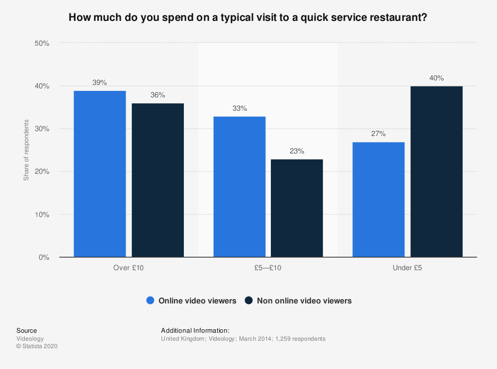Statistic: How much do you spend on a typical visit to a quick service restaurant? | Statista