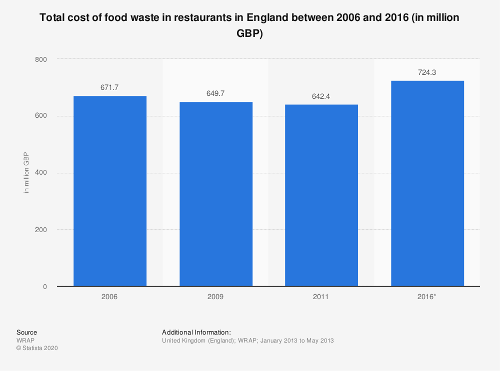 Statistic: Total cost of food waste in restaurants in England between 2006 and 2016 (in million GBP) | Statista