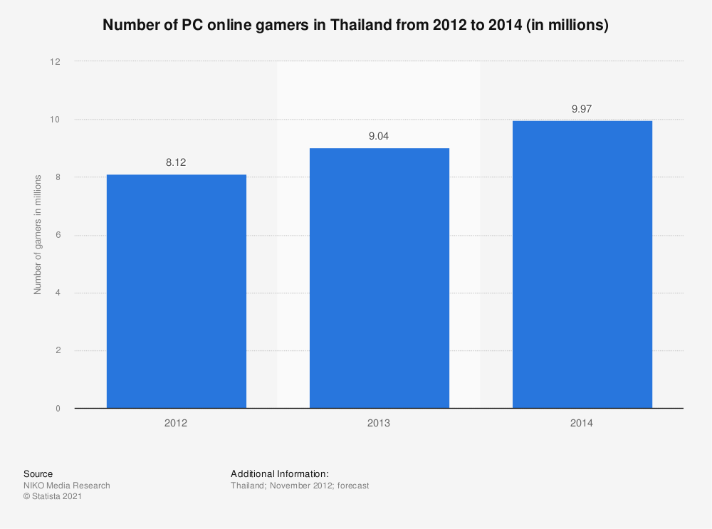 Statistic: Number of PC online gamers in Thailand  from 2012 to 2014 (in millions) | Statista