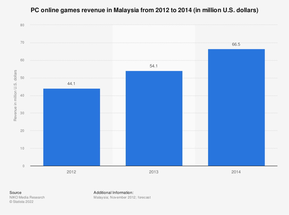 Statistic: PC online games revenue in Malaysia from 2012 to 2014 (in million U.S. dollars) | Statista