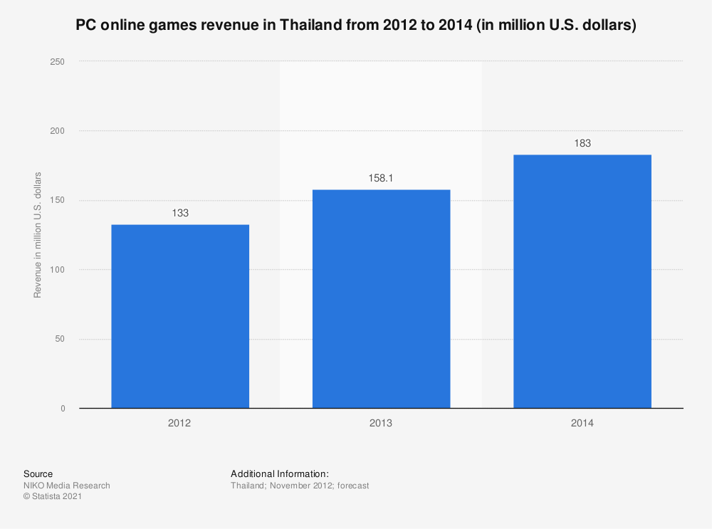 Statistic: PC online games revenue in Thailand from 2012 to 2014 (in million U.S. dollars) | Statista