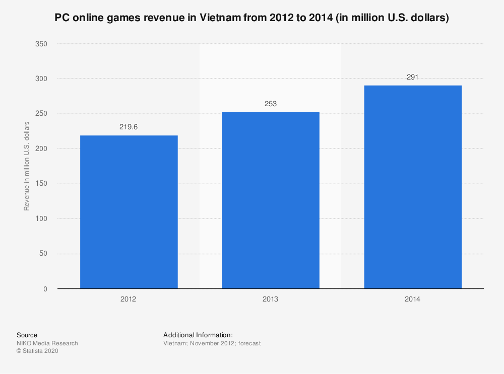 Statistic: PC online games revenue in Vietnam from 2012 to 2014 (in million U.S. dollars) | Statista