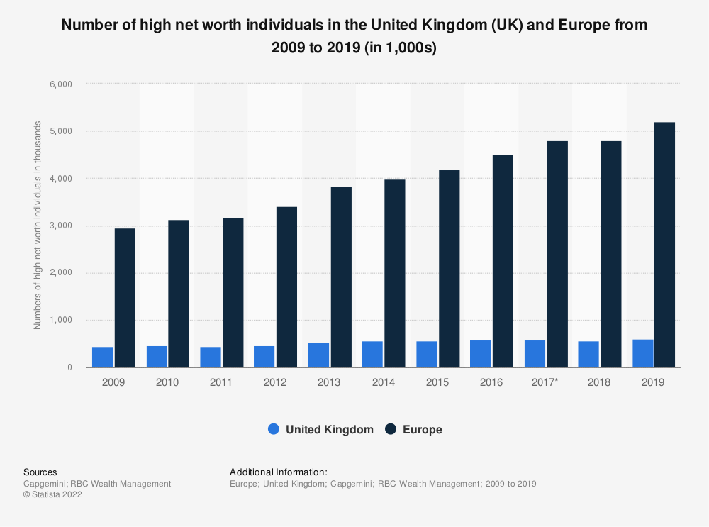 Statistic: Number of high net worth individuals in the United Kingdom (UK) and Europe from 2009 to 2017 (in 1,000s) | Statista