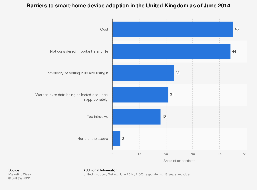 Statistic: Barriers to smart-home device adoption in the United Kingdom as of June 2014 | Statista