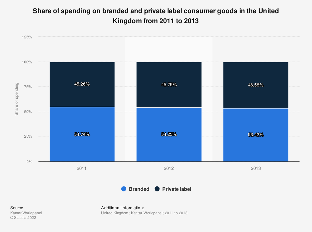 Statistic: Share of spending on branded and private label consumer goods in the United Kingdom from 2011 to 2013 | Statista