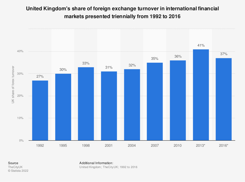Statistic: United Kingdom's share of foreign exchange turnover in international financial markets presented triennially from 1992 to 2016 | Statista