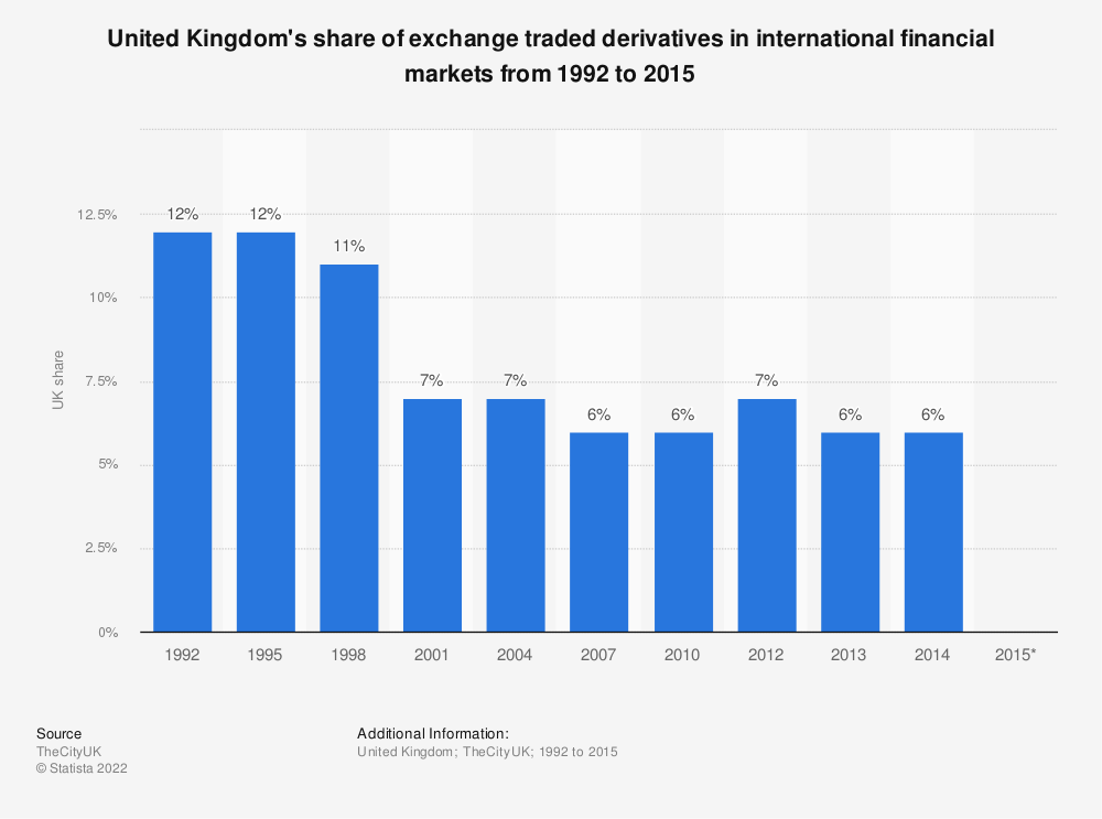 Statistic: United Kingdom's share of exchange traded derivatives in international financial markets from 1992 to 2015 | Statista
