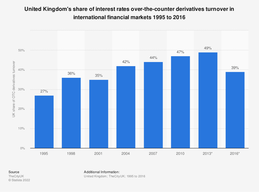 Statistic: United Kingdom's share of interest rates over-the-counter derivatives turnover in international financial markets 1995 to 2016 | Statista