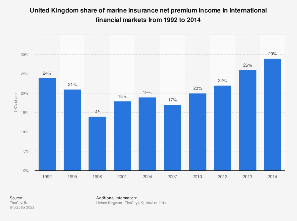 Statistic: United Kingdom share of marine insurance net premium income in international financial markets from 1992 to 2014 | Statista