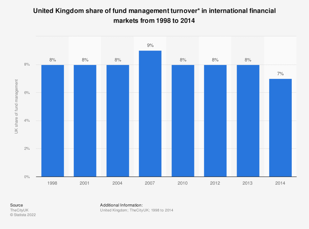 Statistic: United Kingdom share of fund management turnover* in international financial markets from 1998 to 2014 | Statista