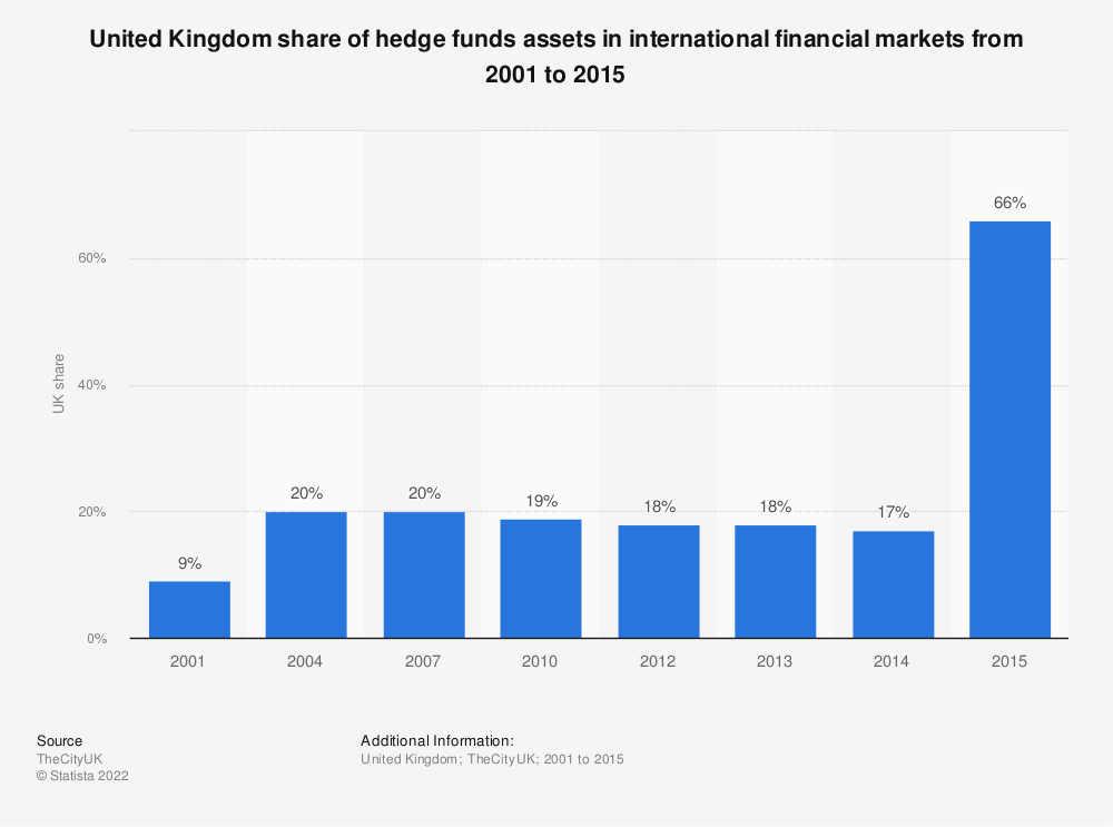 Statistic: United Kingdom share of hedge funds assets in international financial markets from 2001 to 2015 | Statista