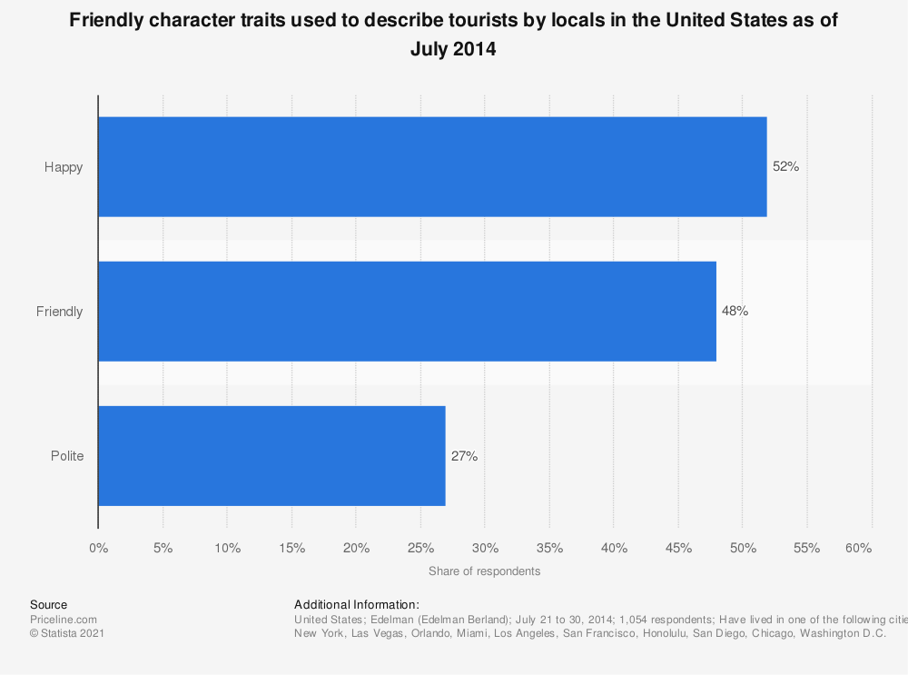 Statistic: Friendly character traits used to describe tourists by locals in the United States as of July 2014 | Statista