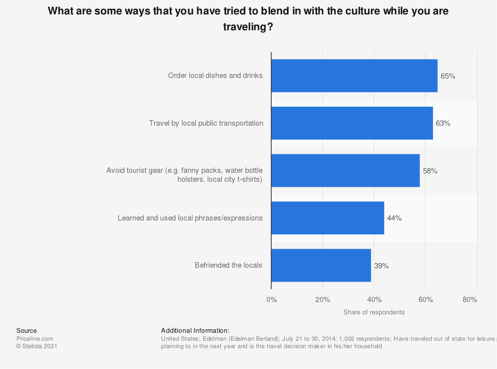 Statistic: What are some ways that you have tried to blend in with the culture while you are traveling? | Statista