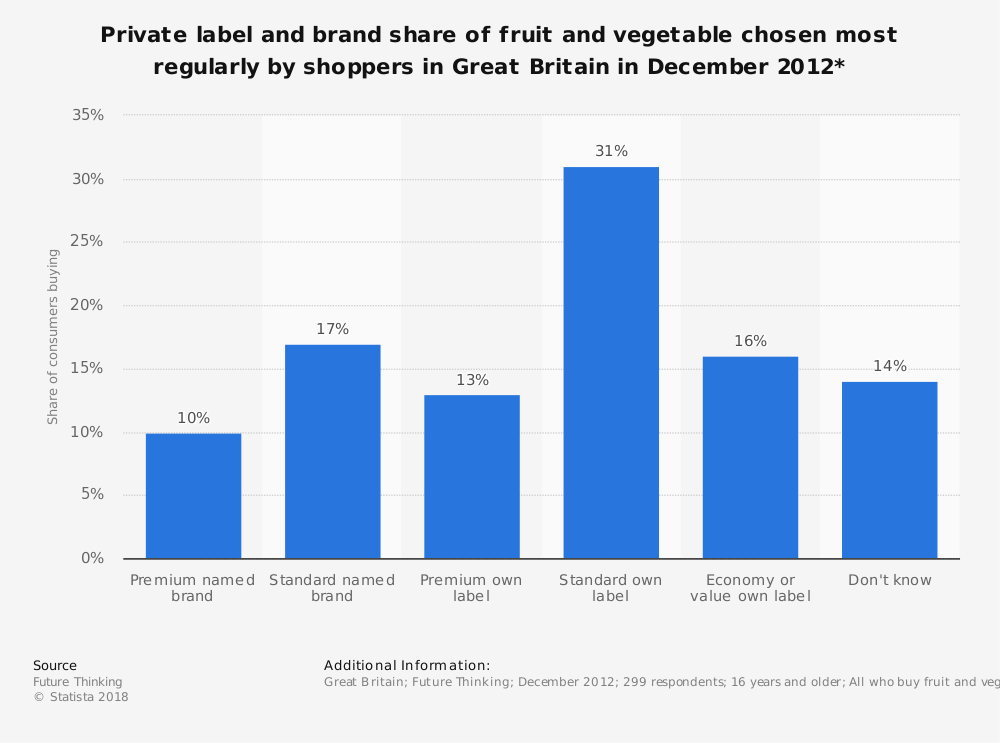 Statistic: Private label and brand share of fruit and vegetable chosen most regularly by shoppers in Great Britain in December 2012*   Statista