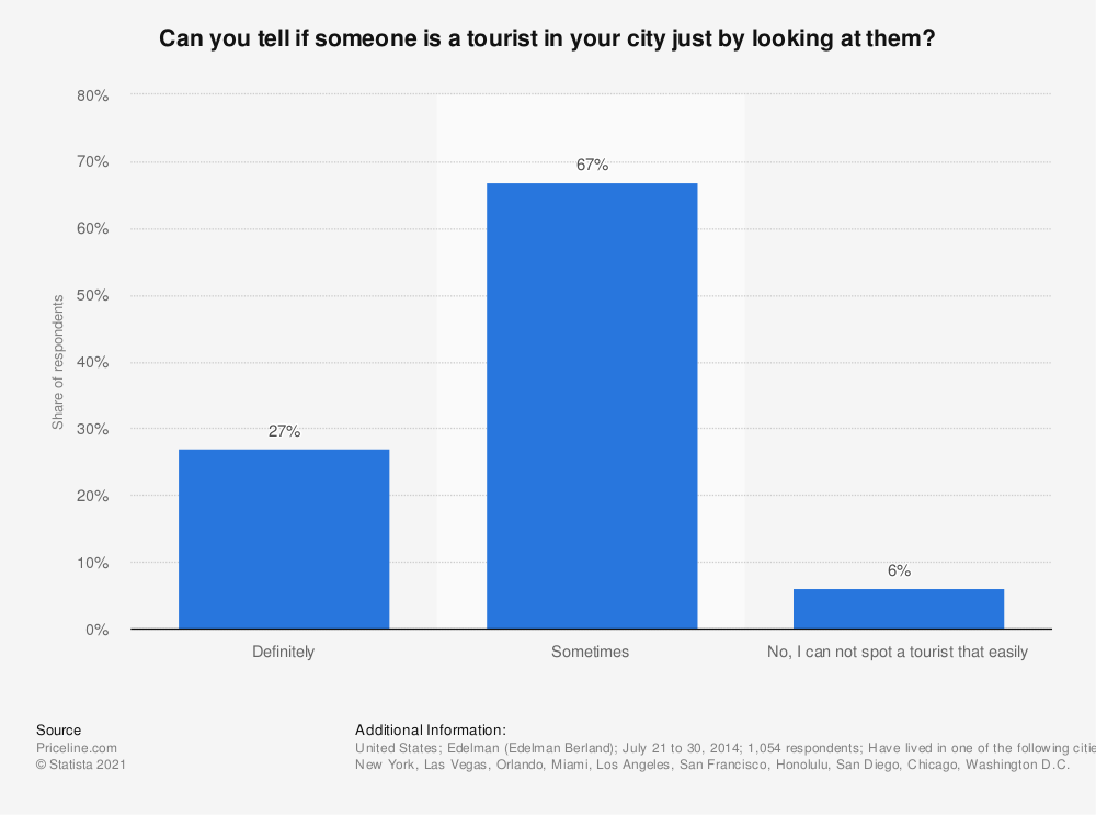 Statistic: Can you tell if someone is a tourist in your city just by looking at them? | Statista