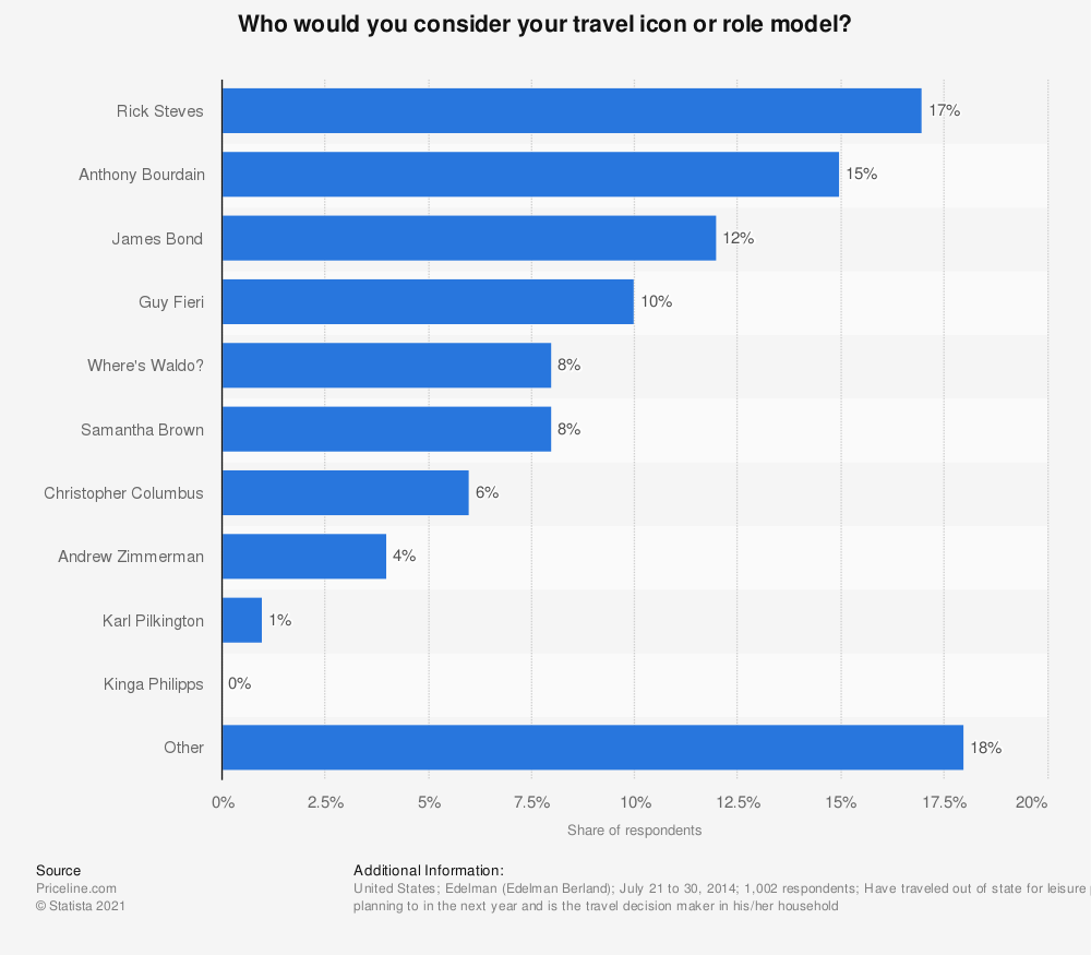 Statistic: Who would you consider your travel icon or role model? | Statista