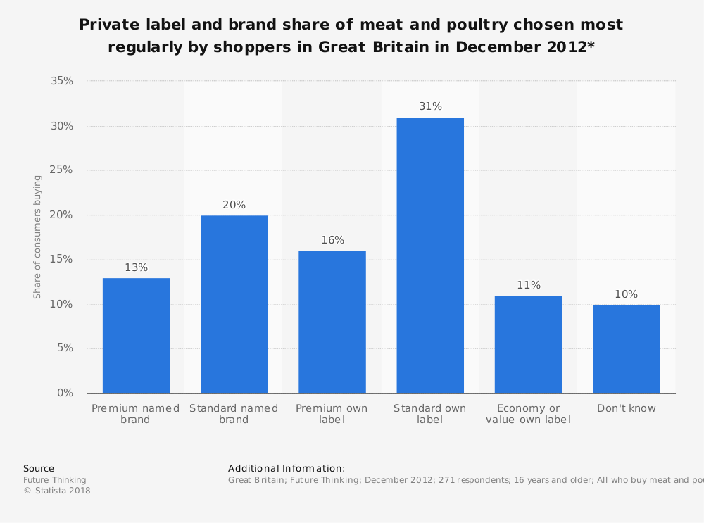 Statistic: Private label and brand share of meat and poultry chosen most regularly by shoppers in Great Britain in December 2012* | Statista