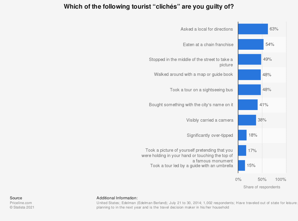 """Statistic: Which of the following tourist """"clichés"""" are you guilty of? 