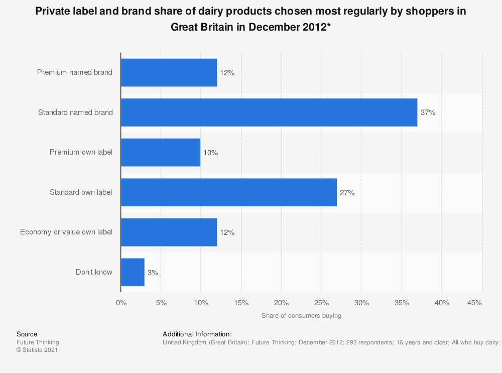 Statistic: Private label and brand share of dairy products chosen most regularly by shoppers in Great Britain in December 2012* | Statista