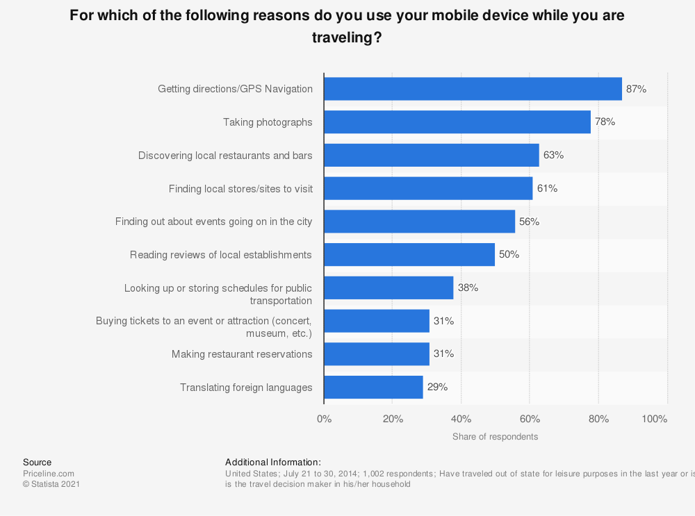Statistic: For which of the following reasons do you use your mobile device while you are traveling? | Statista