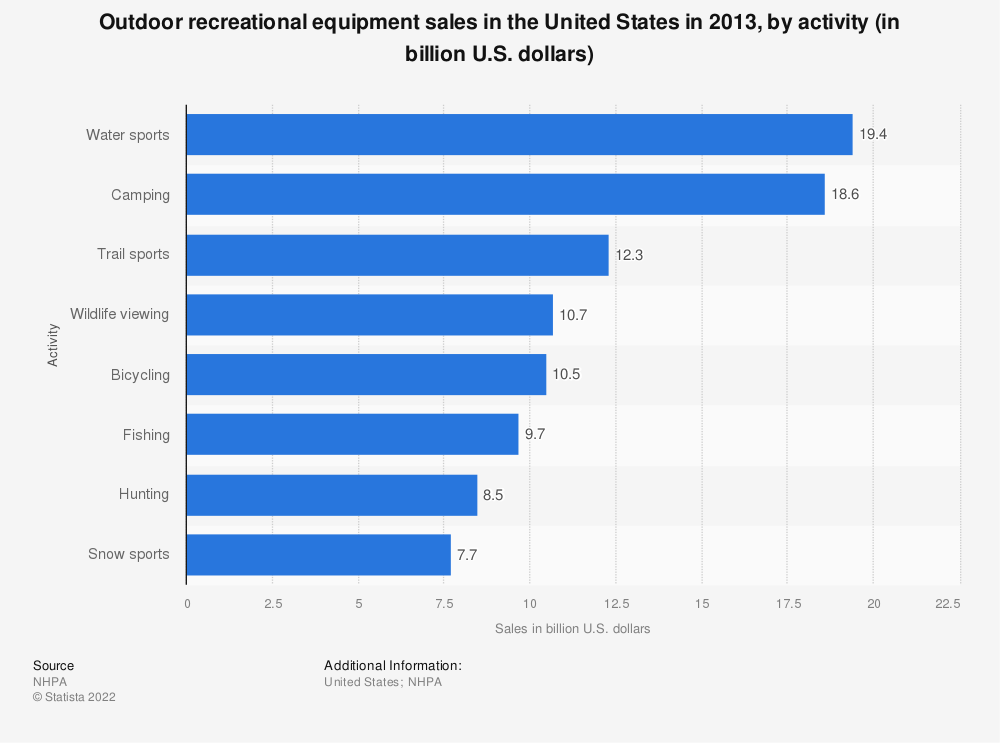 Statistic: Outdoor recreational equipment sales in the United States in 2013, by activity (in billion U.S. dollars) | Statista