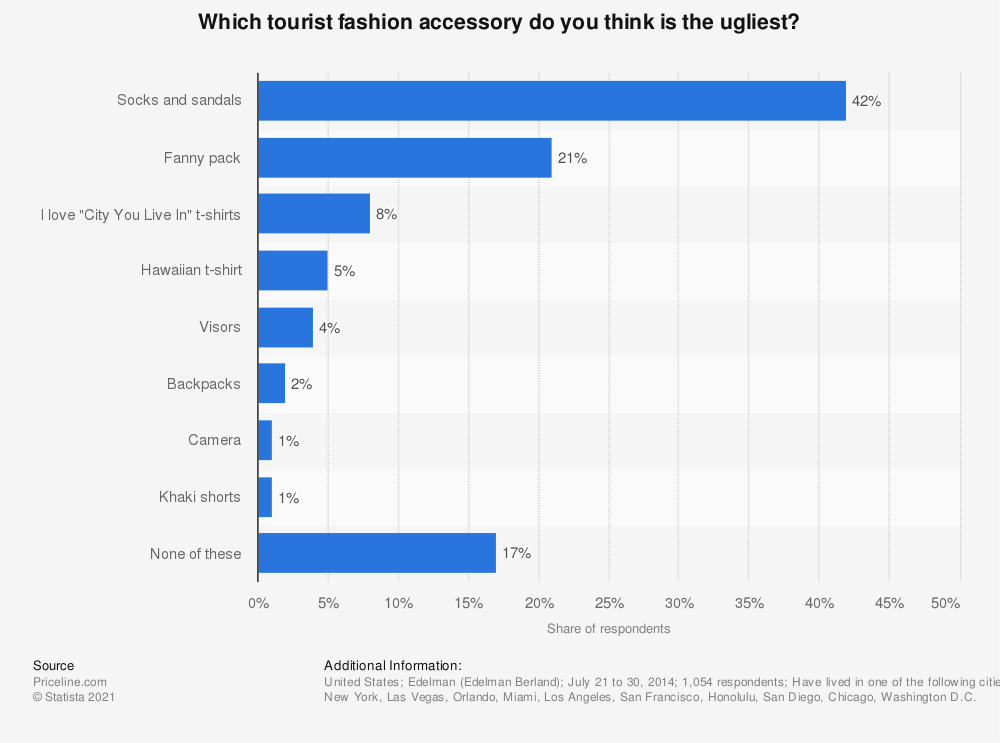 Statistic: Which tourist fashion accessory do you think is the ugliest? | Statista