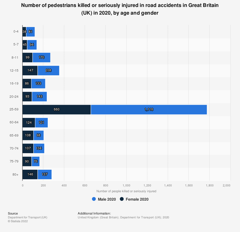 Statistic: Number of pedestrians killed or seriously injured in road accidents in Great Britain (UK) in 2019, by age and gender | Statista