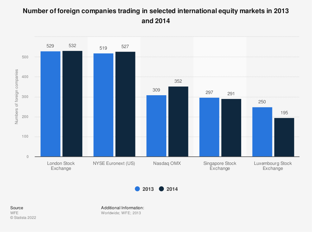 Statistic: Number of foreign companies trading in selected international equity markets in 2013 and 2014 | Statista