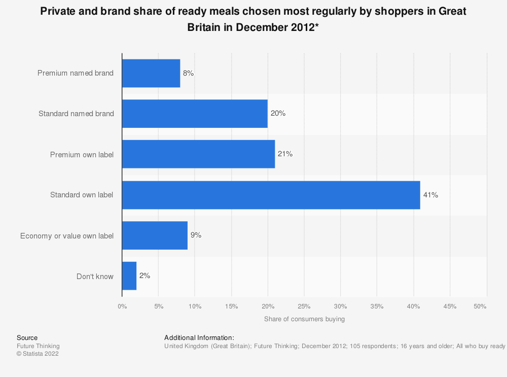 Statistic: Private and brand share of ready meals chosen most regularly by shoppers in Great Britain in December 2012* | Statista
