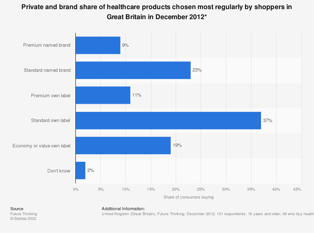 Statistic: Private and brand share of healthcare products chosen most regularly by shoppers in Great Britain in December 2012* | Statista