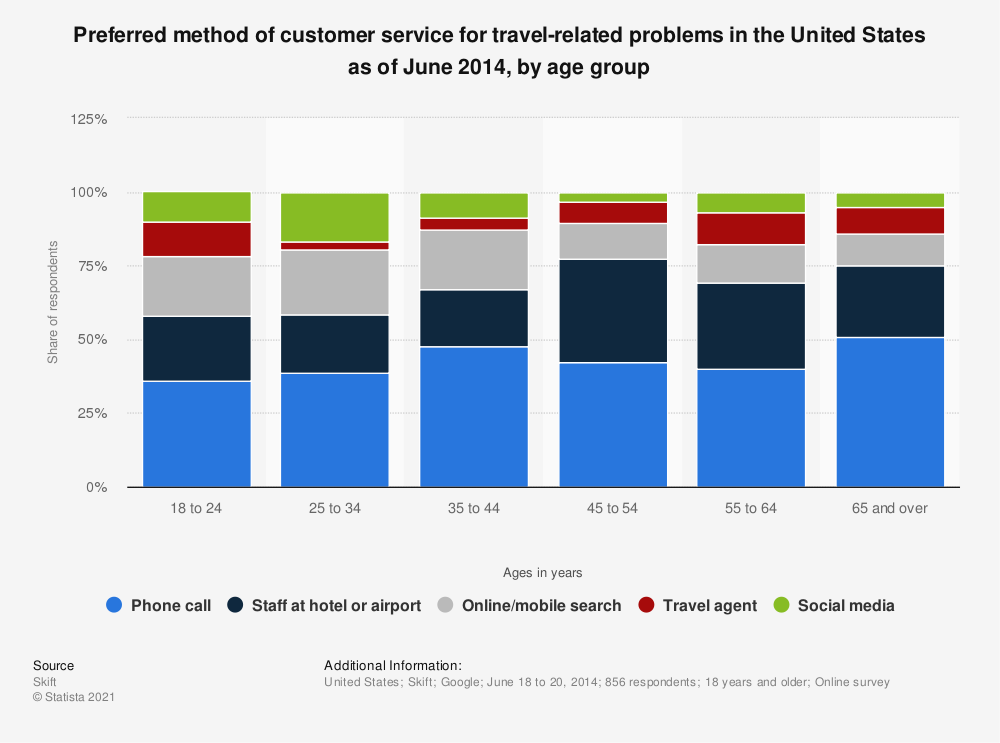 Statistic: Preferred method of customer service for travel-related problems in the United States as of June 2014, by age group  | Statista