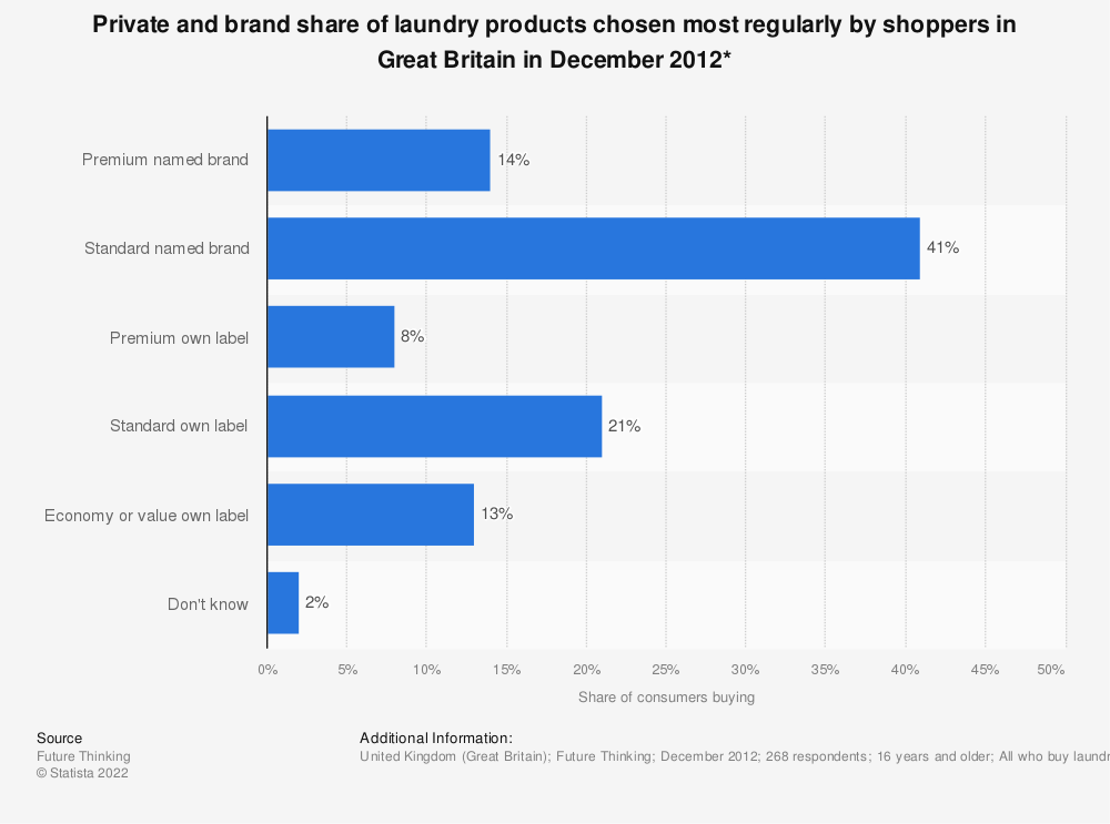 Statistic: Private and brand share of laundry products chosen most regularly by shoppers in Great Britain in December 2012* | Statista