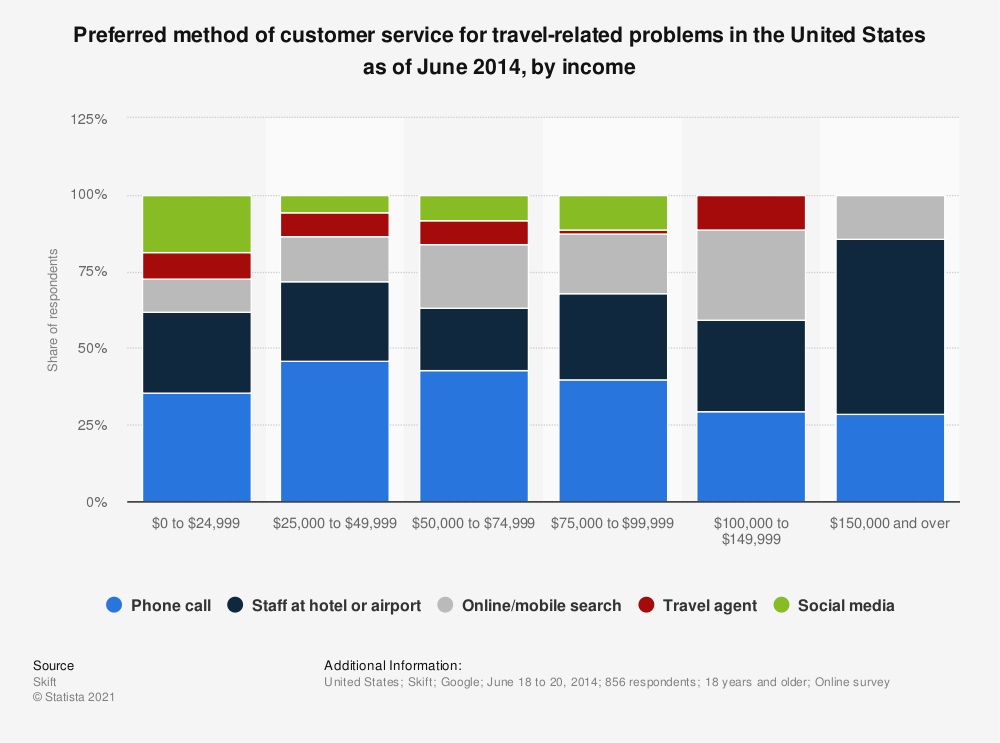 Statistic: Preferred method of customer service for travel-related problems in the United States as of June 2014, by income | Statista