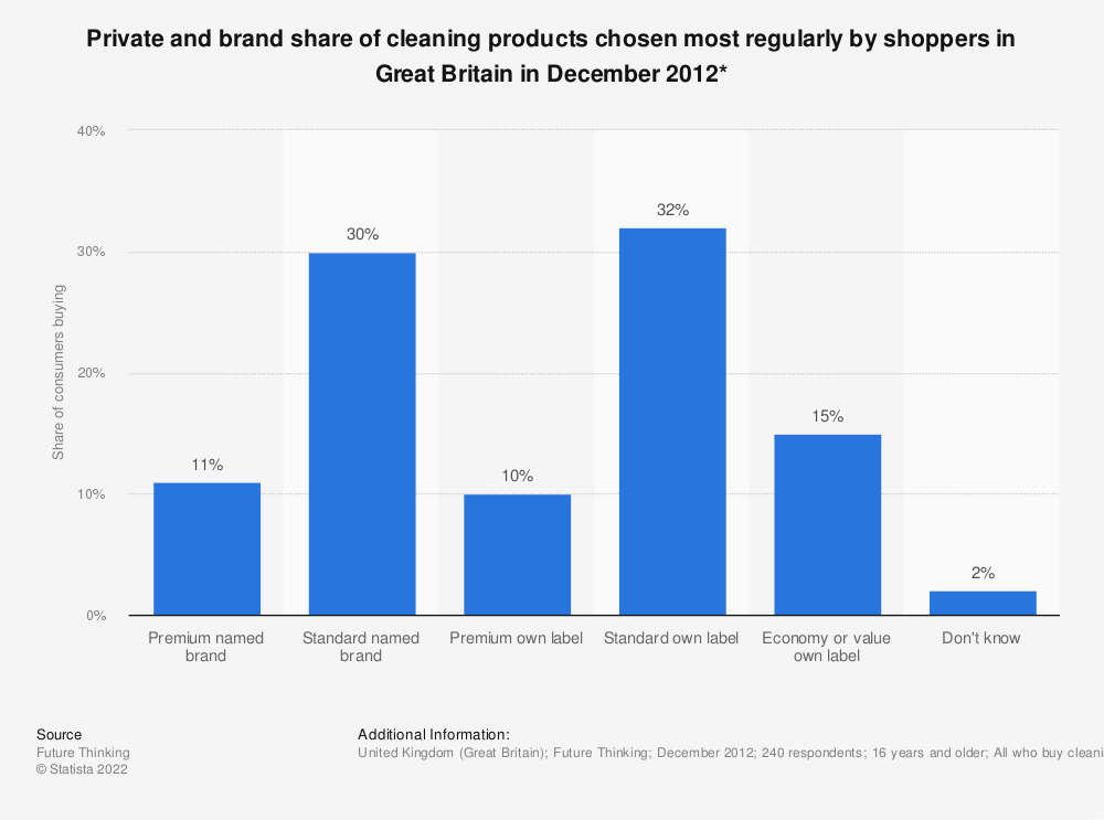 Statistic: Private and brand share of cleaning products chosen most regularly by shoppers in Great Britain in December 2012*   Statista