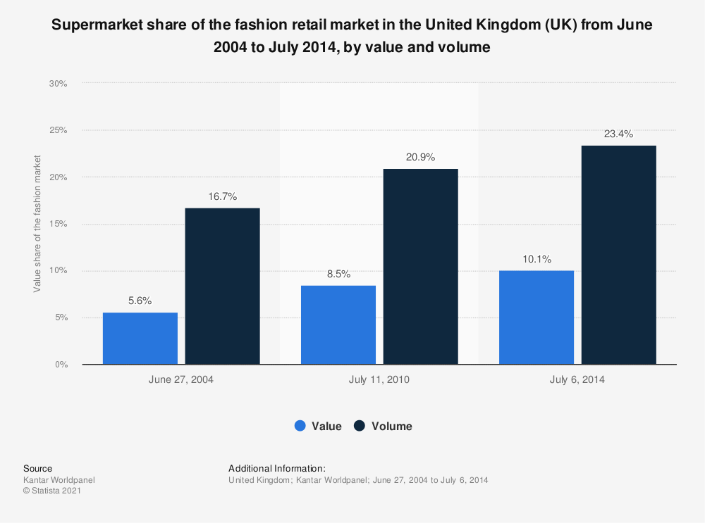 Statistic: Supermarket share of the fashion retail market in the United Kingdom (UK) from June 2004 to July 2014, by value and volume | Statista