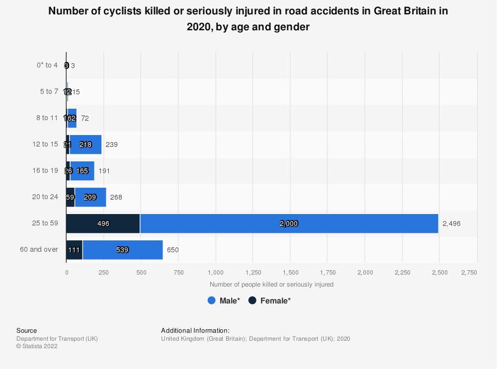 Statistic: Number of cyclists killed or seriously injured in road accidents in Great Britain in 2017, by age and gender | Statista