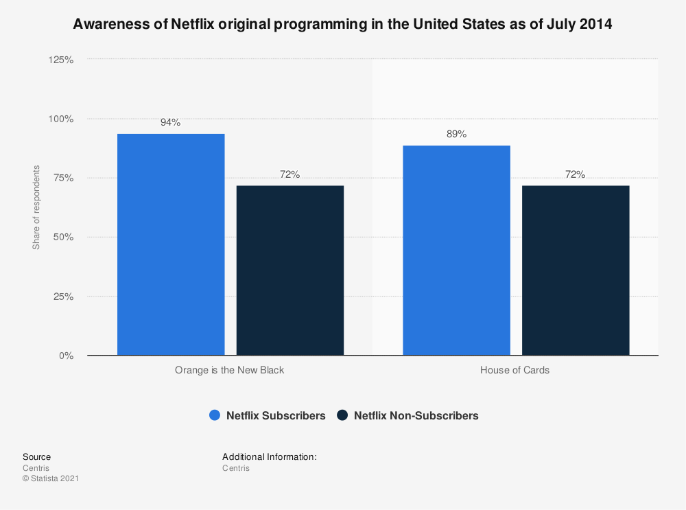 Statistic: Awareness of Netflix original programming in the United States as of July 2014 | Statista