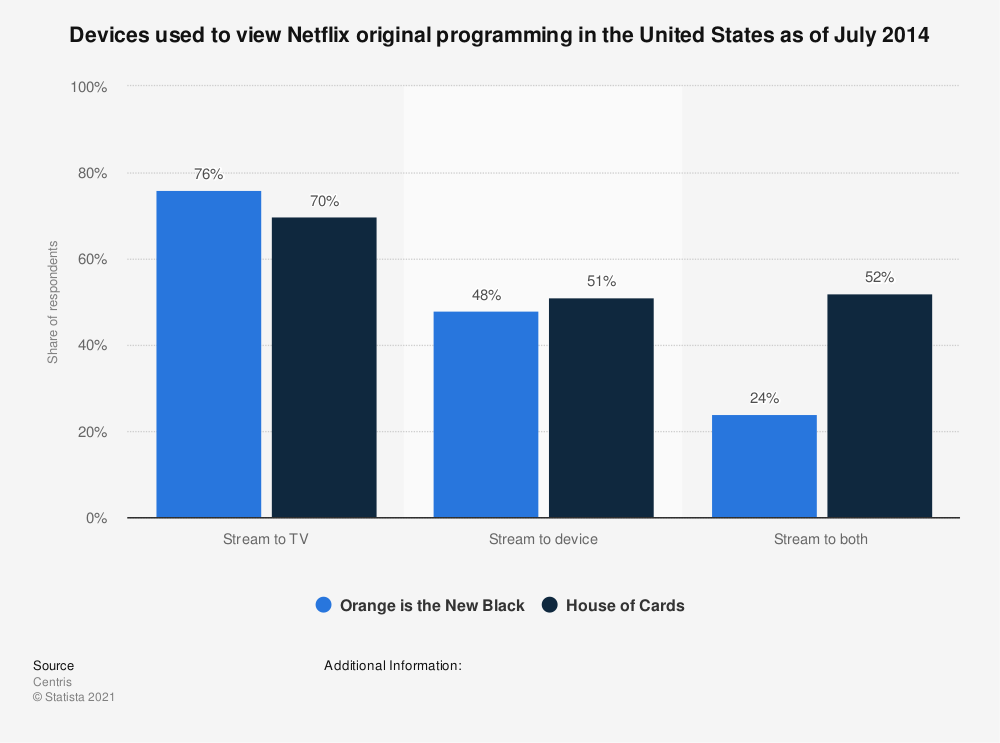 Statistic: Devices used to view Netflix original programming in the United States as of July 2014 | Statista