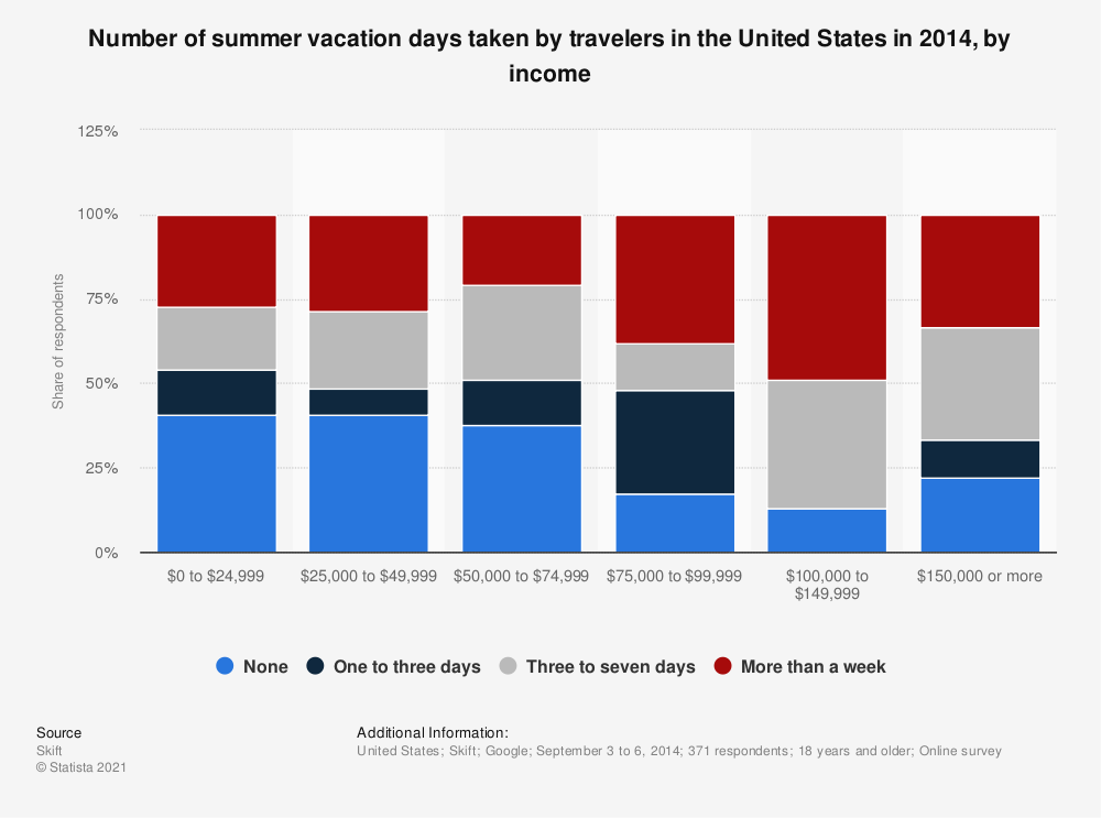 Statistic: Number of summer vacation days taken by travelers in the United States in 2014, by income | Statista