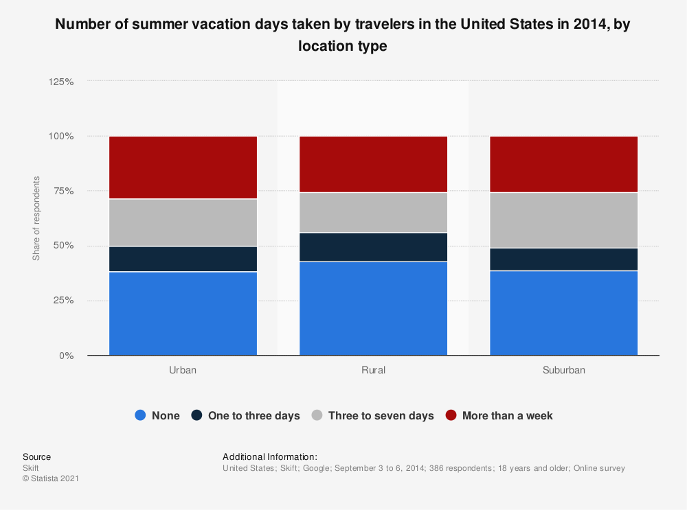 Statistic: Number of summer vacation days taken by travelers in the United States in 2014, by location type | Statista