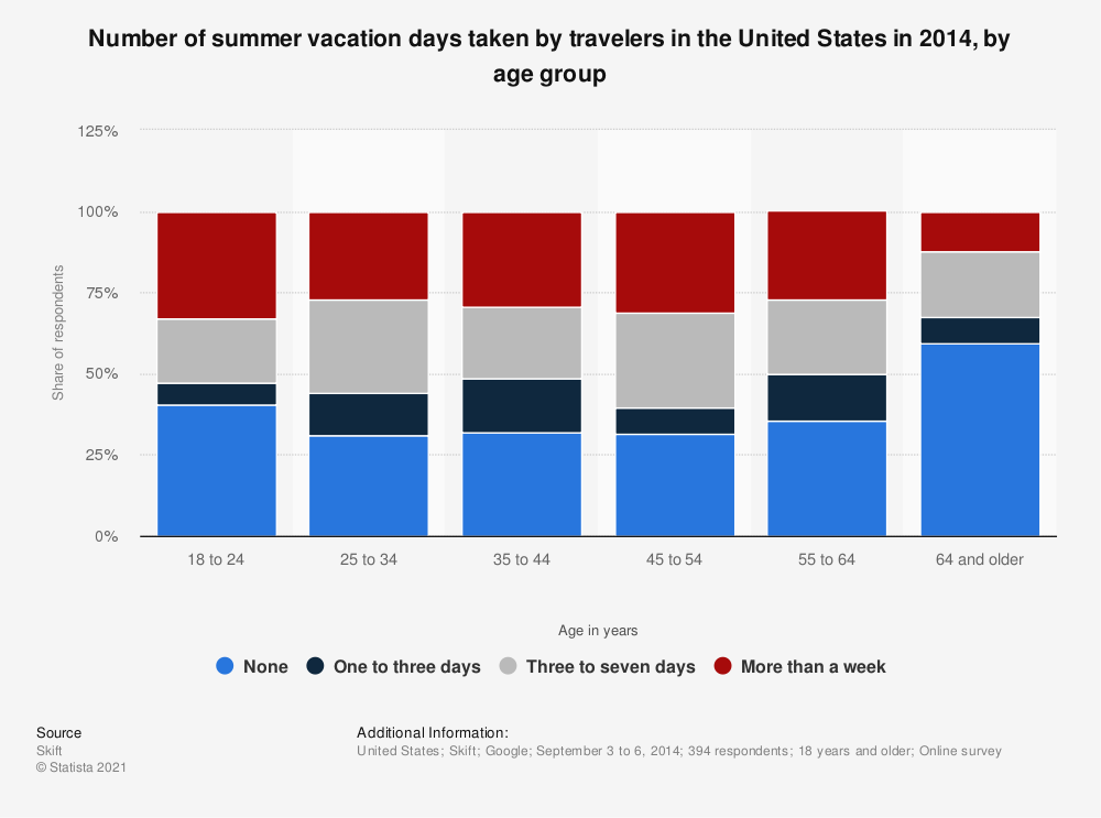 Statistic: Number of summer vacation days taken by travelers in the United States in 2014, by age group | Statista