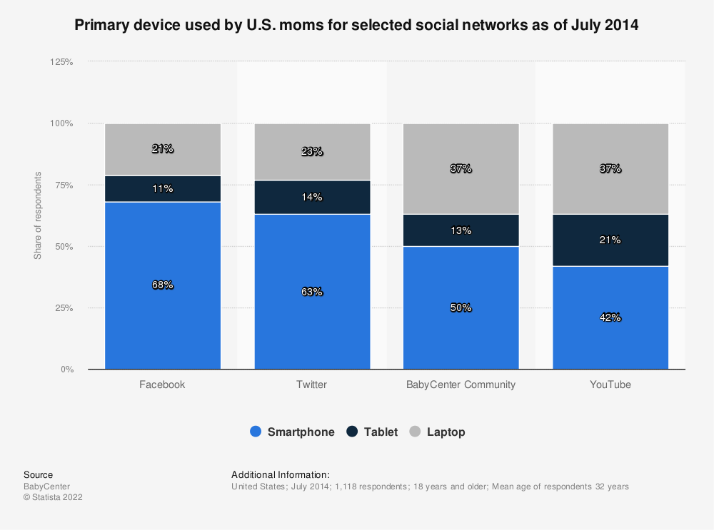 Statistic: Primary device used by U.S. moms for selected social networks as of July 2014 | Statista