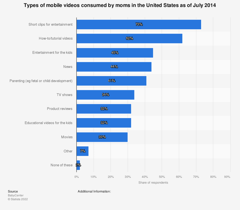 Statistic: Types of mobile videos consumed by moms in the United States as of July 2014 | Statista