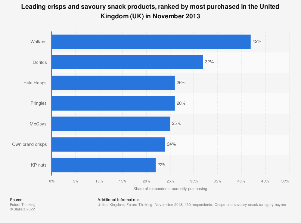 Statistic: Leading crisps and savoury snack products, ranked by most purchased in the United Kingdom (UK) in November 2013 | Statista