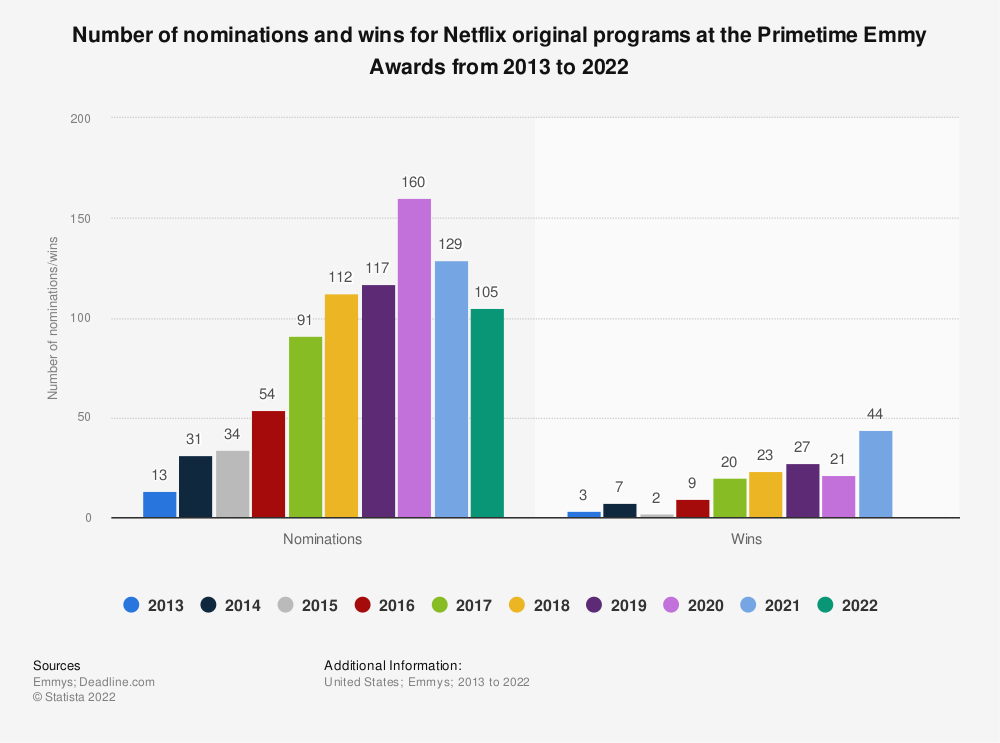 Statistic: Number of nominations and wins for Netflix original programs at the Primetime Emmy Awards from 2013 to 2019 | Statista