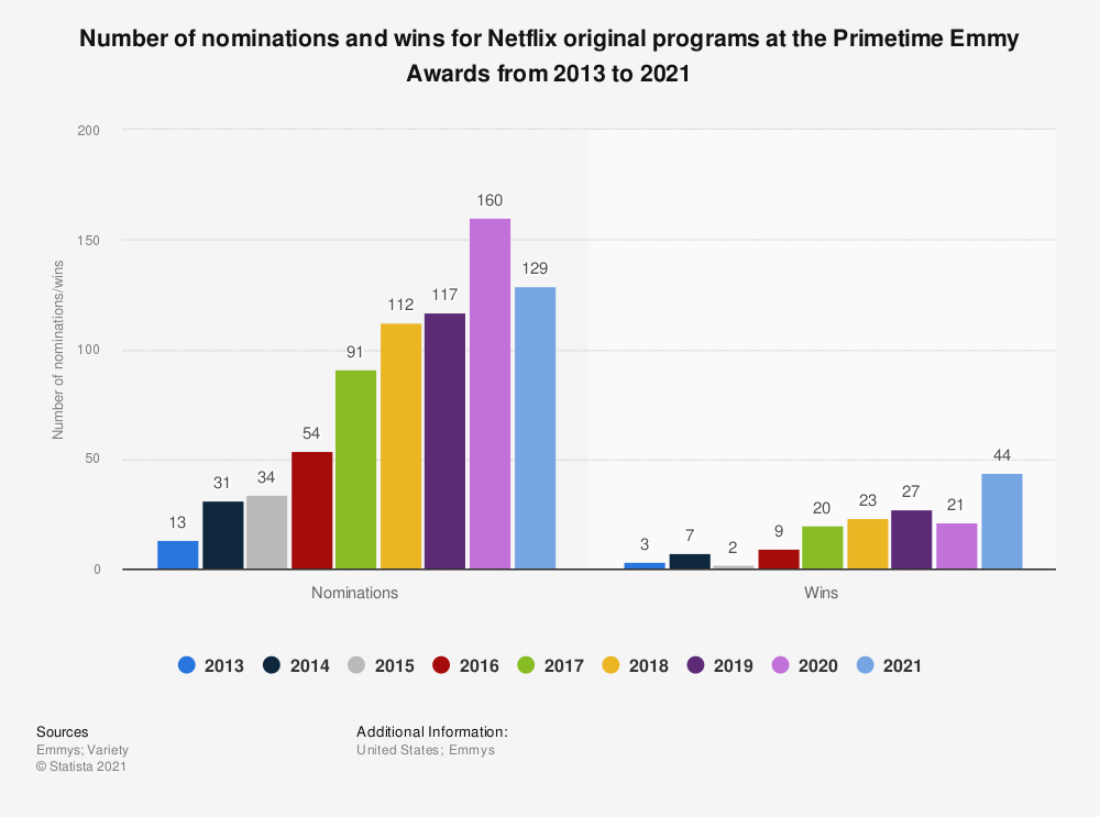 Statistic: Number of nominations and wins for Netflix original programs at the Primetime Emmy Awards from 2013 to 2018 | Statista