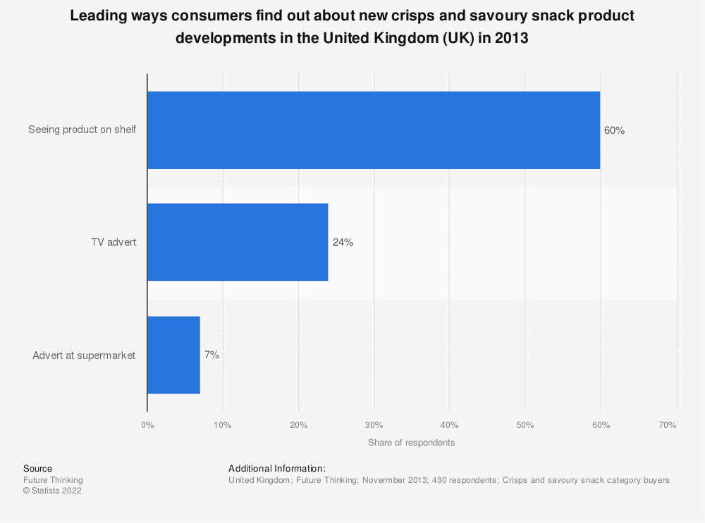 Statistic: Leading ways consumers find out about new crisps and savoury snack product developments in the United Kingdom (UK) in 2013 | Statista