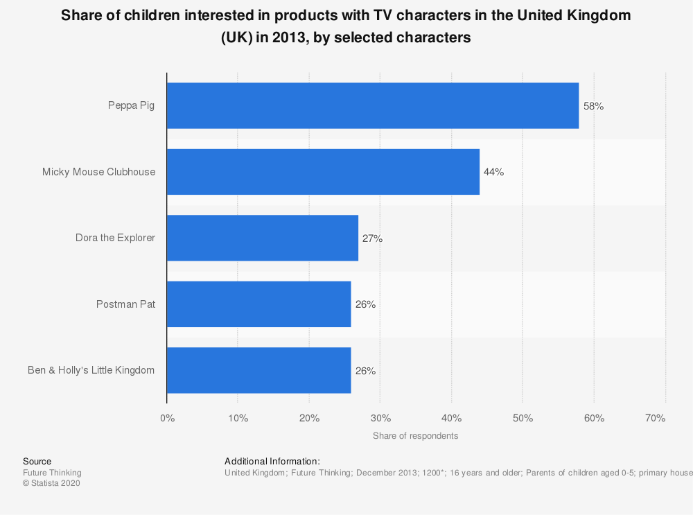Statistic: Share of children interested in products with TV characters in the United Kingdom (UK) in 2013, by selected characters | Statista