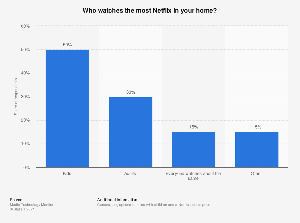 Statistic: Who watches the most Netflix in your home? | Statista