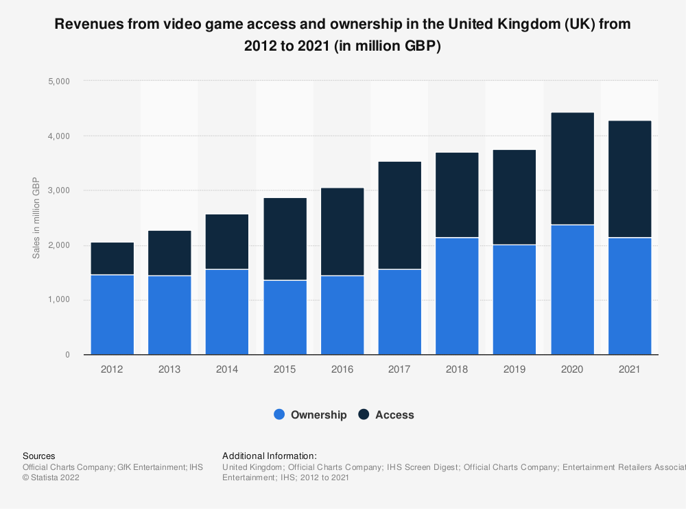 Statistic: Revenues from video game access and ownership in the United Kingdom (UK) from 2012 to 2020 (in million GBP)   Statista